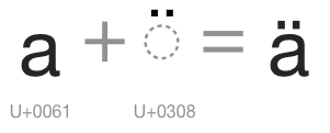 image of composing U+0061 and U+0308